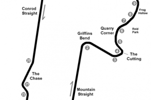Mount Panorama – Bathurst